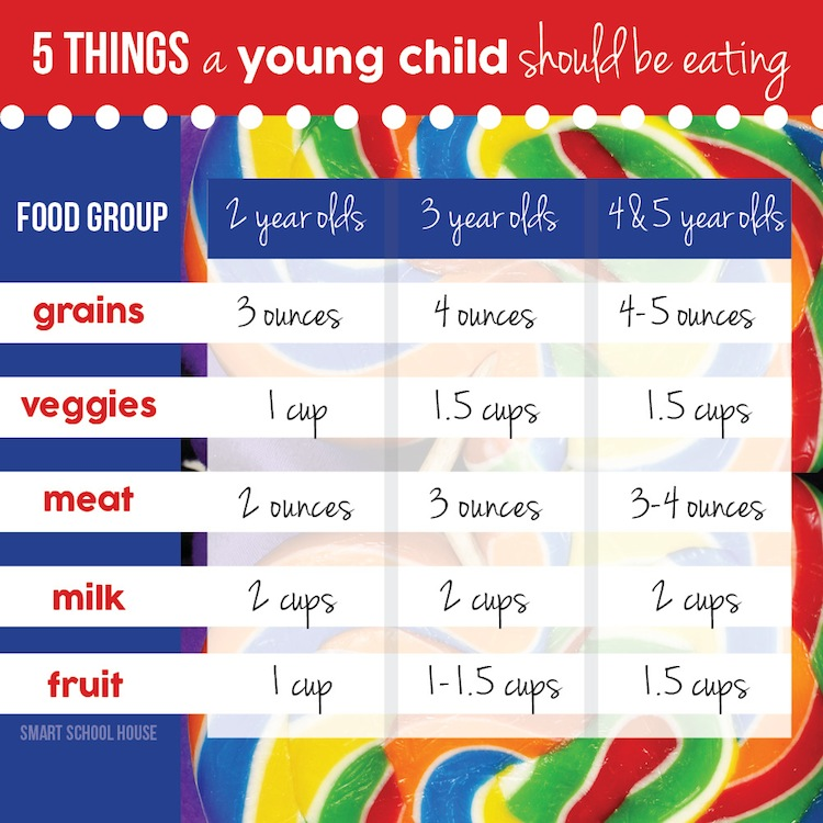 food chart for preschoolers: Child food chart infographic chart illustration of a food