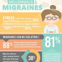 Migraine Sufferers